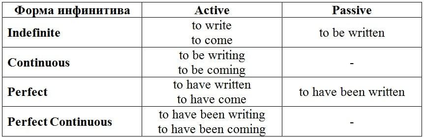 формы английского инфинитива