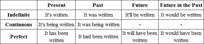 страдательный залог таблица