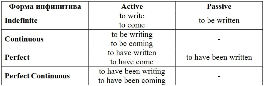 Модальные глаголы в английском языке Таблица модальных