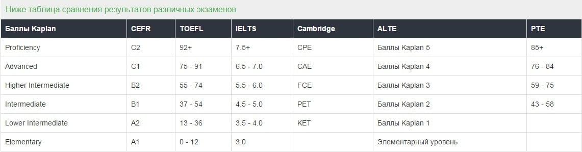 -теста Неплохой тест на уровень знания английского!